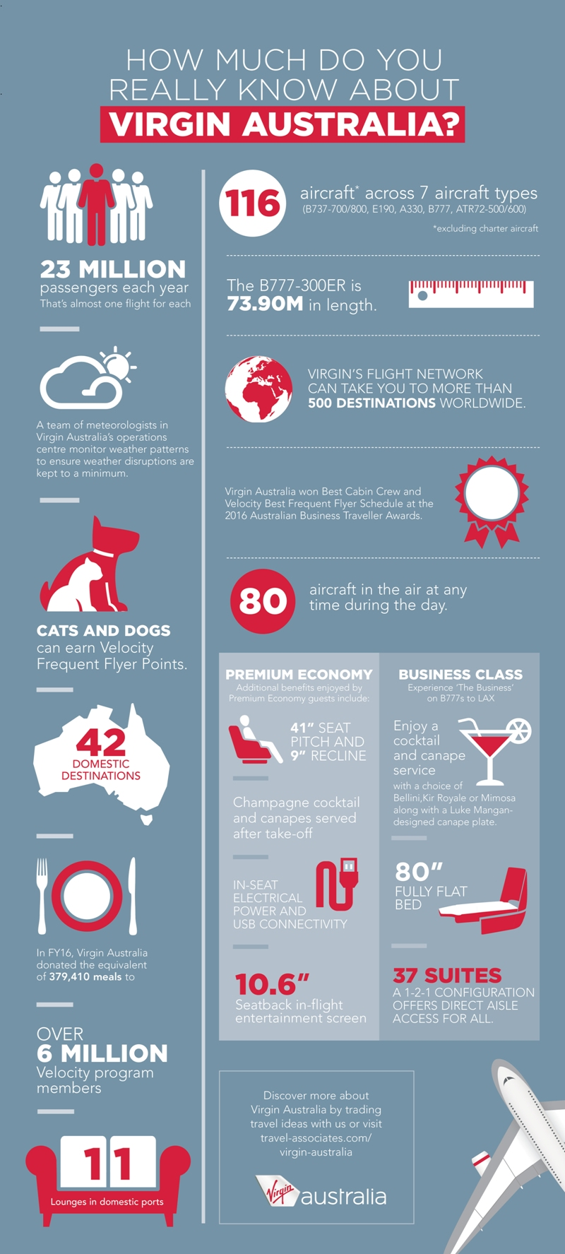 Virgin Australia Infographic